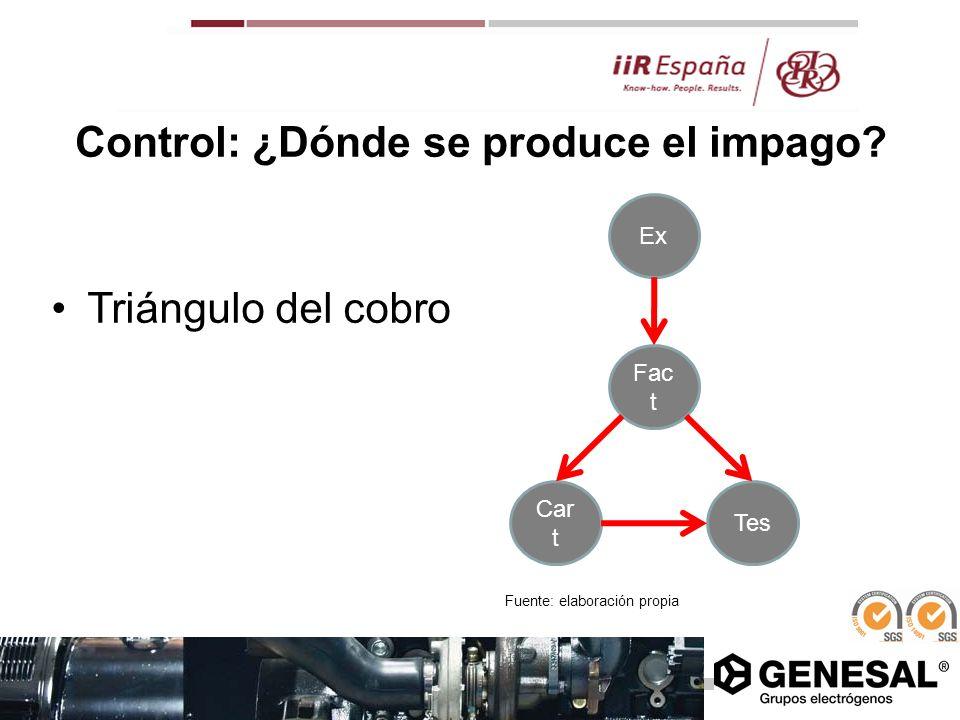 Control: ¿Dónde se produce el impago? Triángulo del cobro Fac t Car t Tes Ex Fuente: elaboración propia