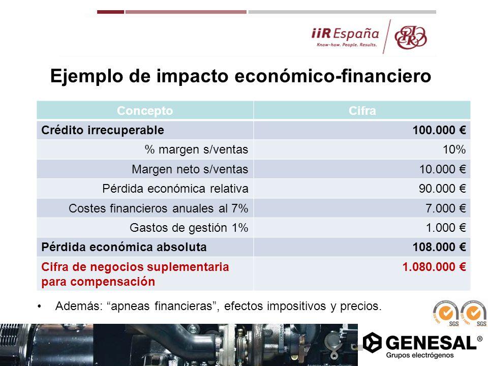 Ejemplo de impacto económico-financiero ConceptoCifra Crédito irrecuperable100.000 % margen s/ventas10% Margen neto s/ventas10.000 Pérdida económica r