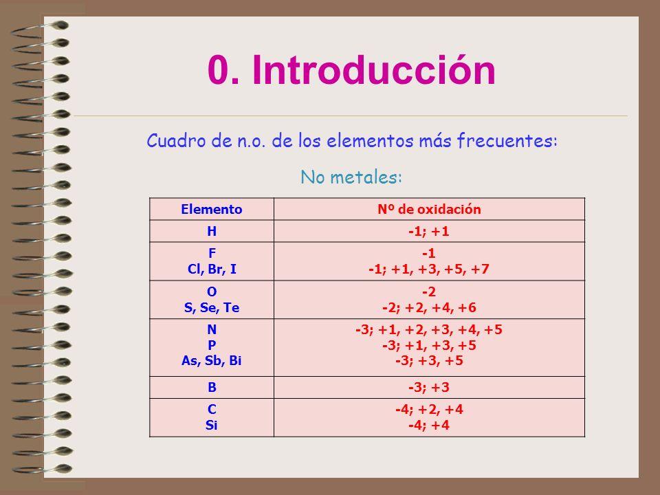 0. Introducción Cuadro de n.o. de los elementos más frecuentes: No metales: ElementoNº de oxidación H-1; +1 F Cl, Br, I -1; +1, +3, +5, +7 O S, Se, Te