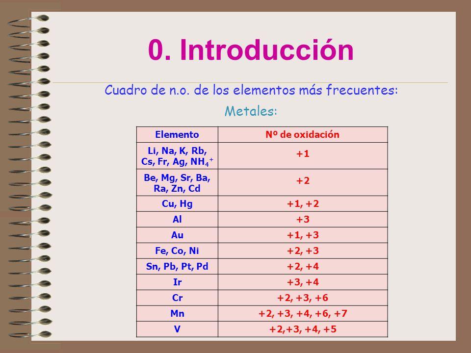 0. Introducción Cuadro de n.o. de los elementos más frecuentes: Metales: ElementoNº de oxidación Li, Na, K, Rb, Cs, Fr, Ag, NH 4 + +1 Be, Mg, Sr, Ba,
