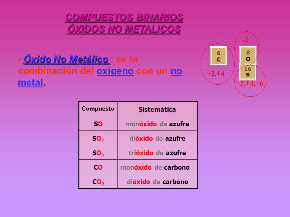 COMPUESTOS BINARIOS ÓXIDOS NO METALICOS Óxido No Metálico Óxido No Metálico : es la combinación del oxígeno con un no metal. Compuesto Sistemática SOS