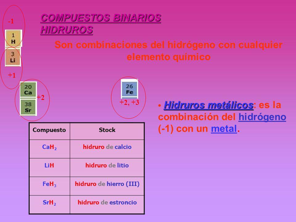 COMPUESTOS BINARIOS HIDRUROS CompuestoStock CaH 2 hidruro de calcio LiHhidruro de litio FeH 3 hidruro de hierro (III) SrH 2 hidruro de estroncio Son c