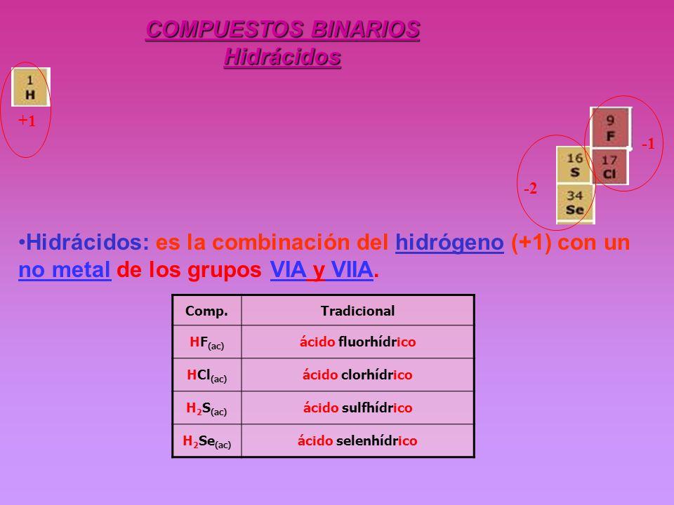 COMPUESTOS BINARIOS Hidrácidos Hidrácidos: es la combinación del hidrógeno (+1) con un no metal de los grupos VIA y VIIA. Comp.Tradicional HF (ac) áci