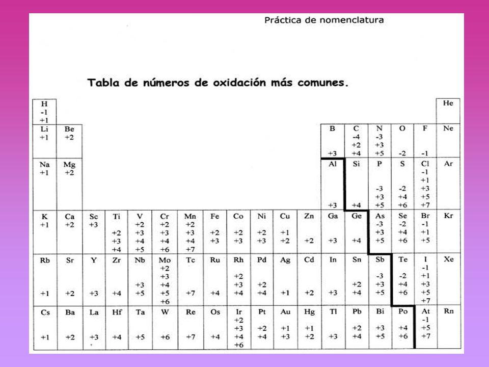 Nomenclatura : Es un conjunto de reglas que se utilizan para nombrar todas aquellas combinaciones que se dan entre los elementos y los compuestos químicos.