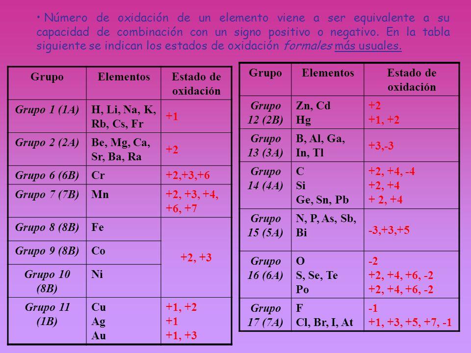GrupoElementosEstado de oxidación Grupo 1 (1A)H, Li, Na, K, Rb, Cs, Fr +1 Grupo 2 (2A)Be, Mg, Ca, Sr, Ba, Ra +2 Grupo 6 (6B)Cr +2,+3,+6 Grupo 7 (7B)Mn