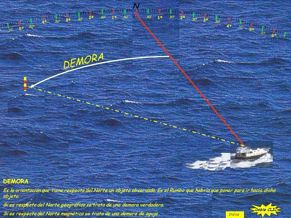N 1º 30 2º 3º 30 0º 4º 9º 8º 30 7º 6º 30 5º 30 4º 5º 6º 30 DEMORA Es la orientación que tiene respecto del Norte un objeto observado. Es el Rumbo que