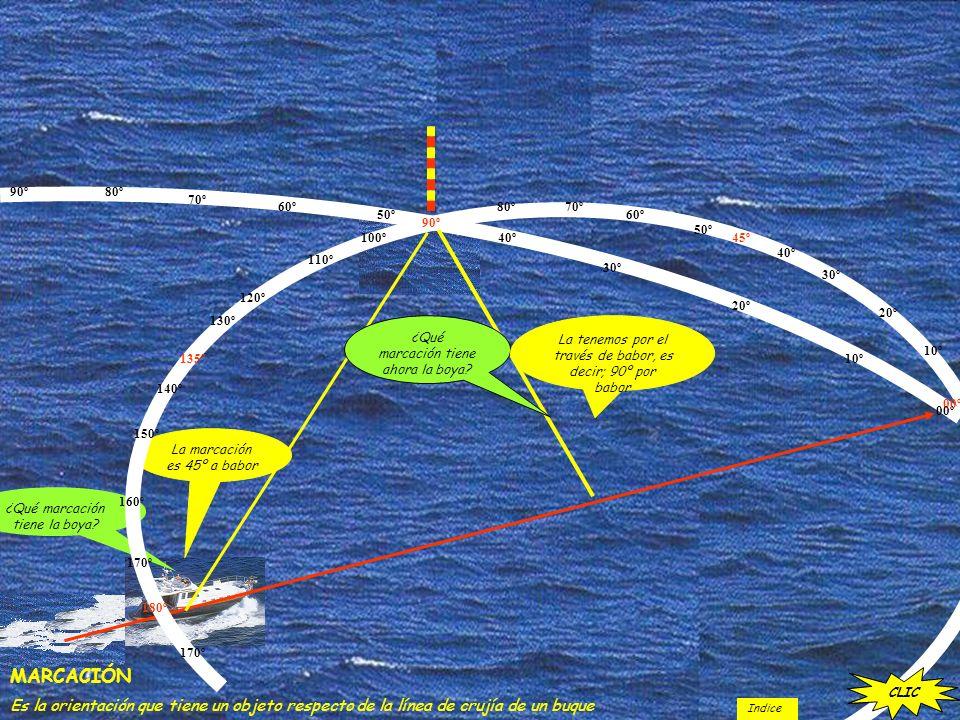 MARCACIÓN Es la orientación que tiene un objeto respecto de la línea de crujía de un buque ¿Qué marcación tiene la boya? CLIC La marcación es 45º a ba