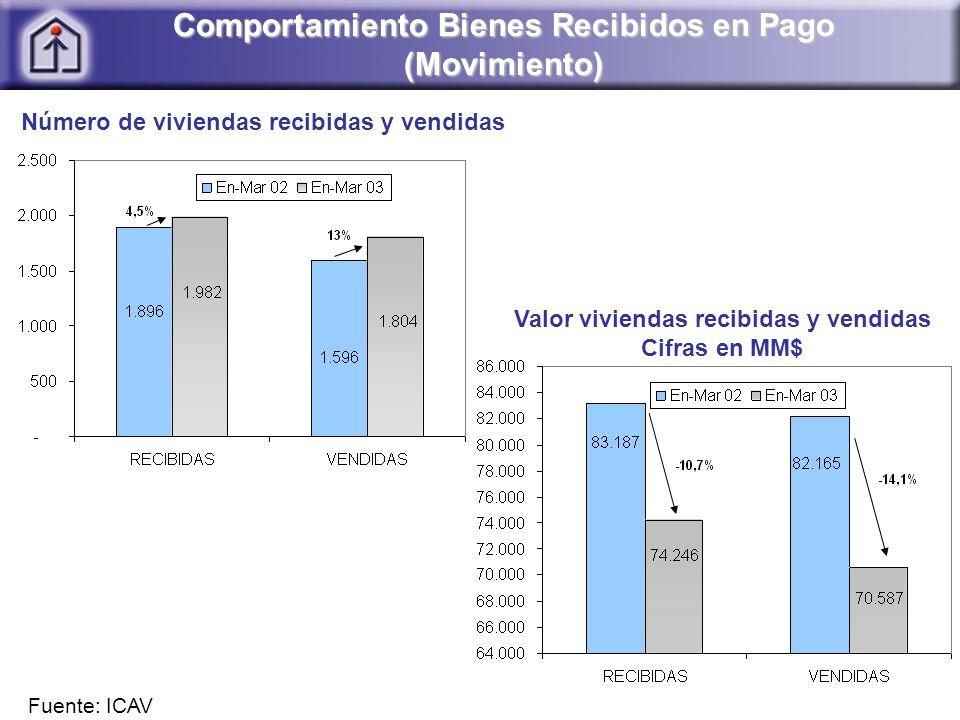 Comportamiento Bienes Recibidos en Pago (Movimiento) Número de viviendas recibidas y vendidas Valor viviendas recibidas y vendidas Cifras en MM$ Fuente: ICAV