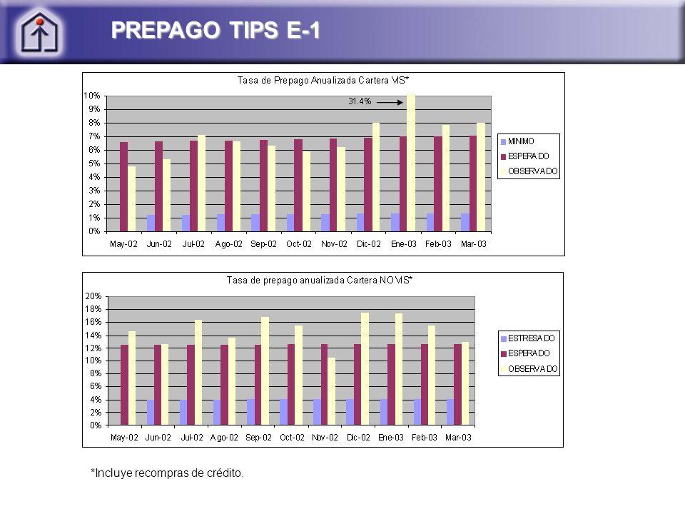 PREPAGO TIPS E-1 *Incluye recompras de crédito.