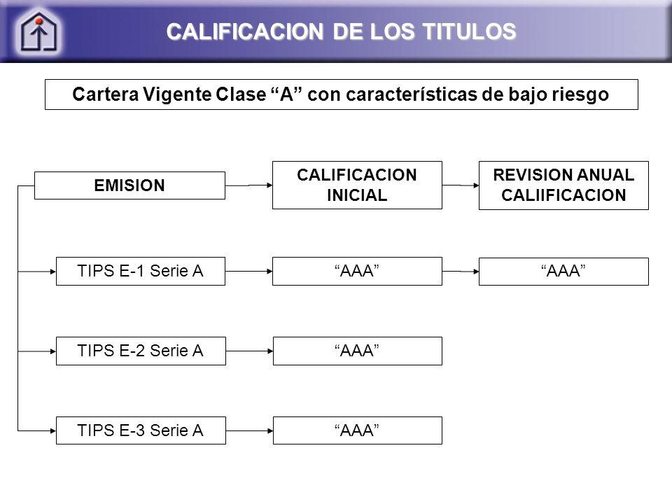 CALIFICACION DE LOS TITULOS Cartera Vigente Clase A con características de bajo riesgo AAA CALIFICACION INICIAL REVISION ANUAL CALIIFICACION TIPS E-1 Serie A TIPS E-2 Serie A TIPS E-3 Serie A EMISION