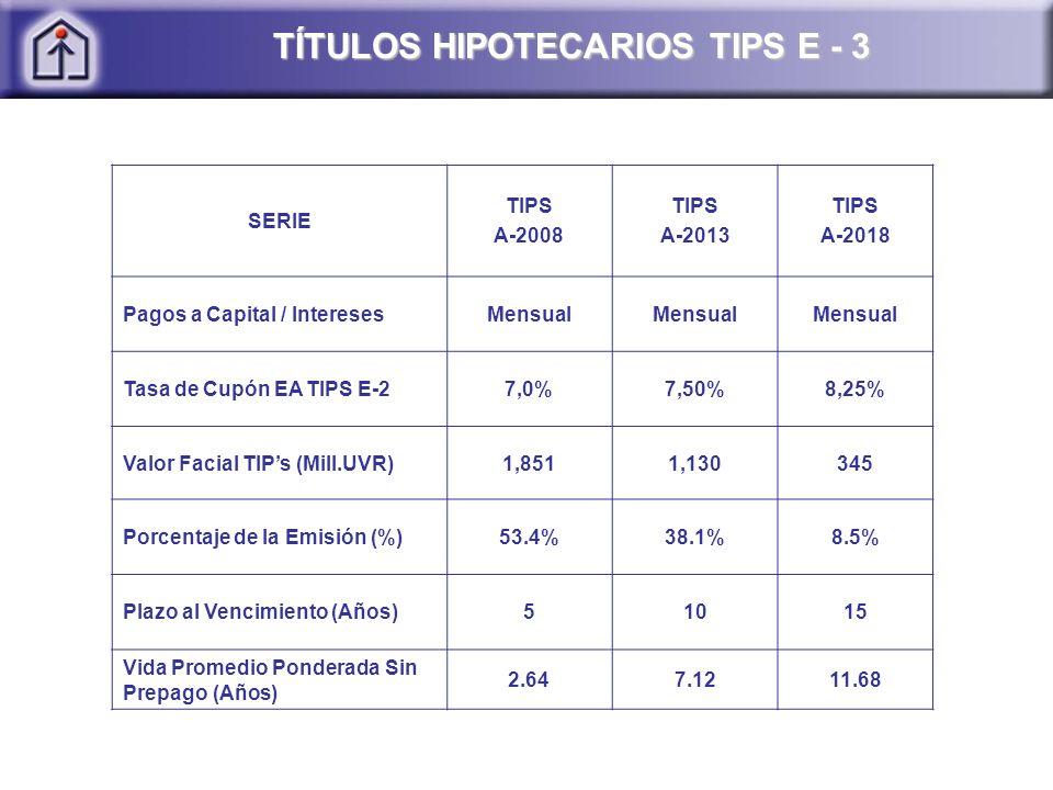 TÍTULOS HIPOTECARIOS TIPS E - 3 SERIE TIPS A-2008 TIPS A-2013 TIPS A-2018 Pagos a Capital / InteresesMensual Tasa de Cupón EA TIPS E-27,0%7,50%8,25% Valor Facial TIPs (Mill.UVR)1,8511,130345 Porcentaje de la Emisión (%)53.4%38.1%8.5% Plazo al Vencimiento (Años)51015 Vida Promedio Ponderada Sin Prepago (Años) 2.647.1211.68