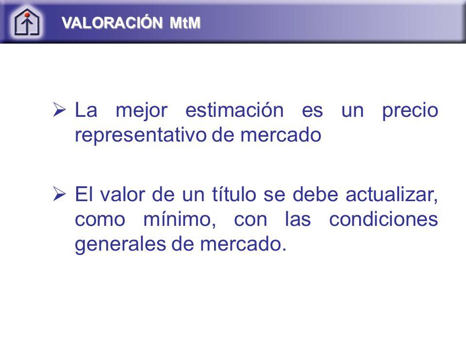 VALORACIÓN MtM La mejor estimación es un precio representativo de mercado El valor de un título se debe actualizar, como mínimo, con las condiciones generales de mercado.
