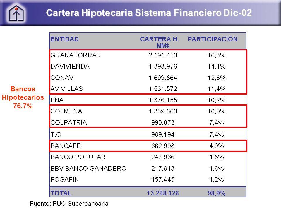 Cartera Hipotecaria Sistema Financiero Dic-02 Fuente: PUC Superbancaria Bancos Hipotecarios 76.7%