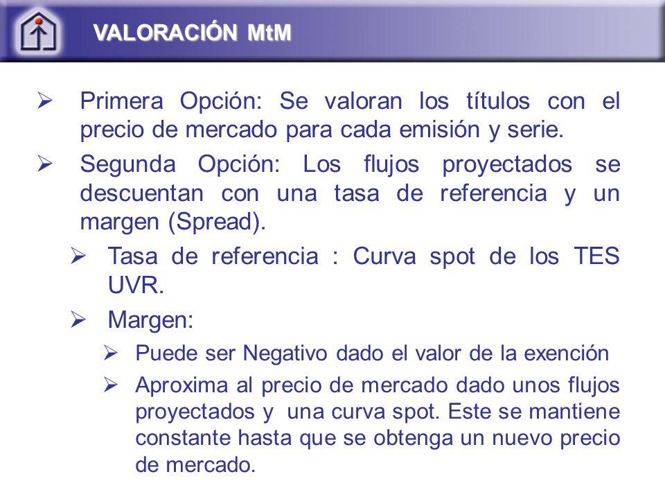 Primera Opción: Se valoran los títulos con el precio de mercado para cada emisión y serie.