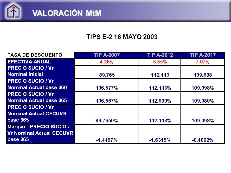 VALORACIÓN MtM TIPS E-2 16 MAYO 2003