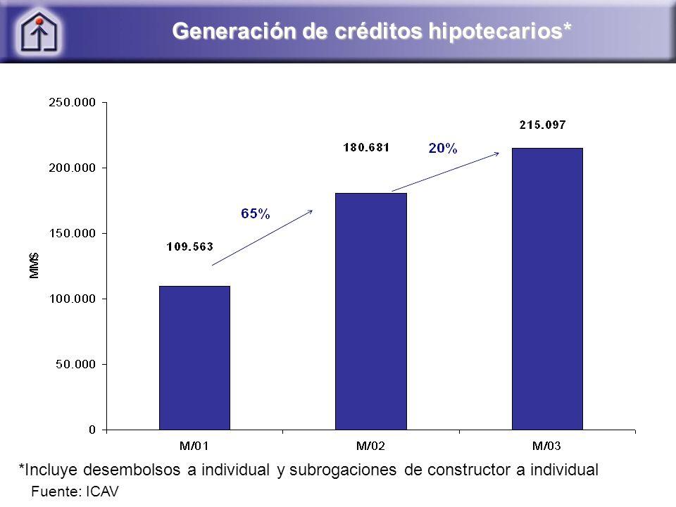 Generación de créditos hipotecarios* *Incluye desembolsos a individual y subrogaciones de constructor a individual Fuente: ICAV