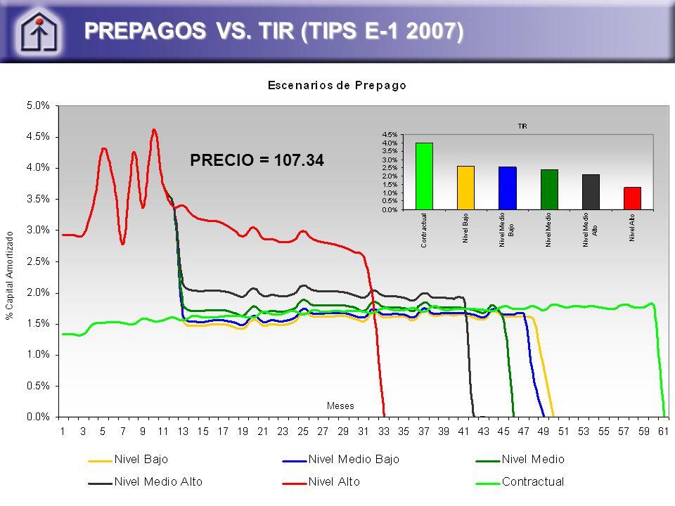 PREPAGOS VS. TIR (TIPS E-1 2007) PRECIO = 107.34 % Capital Amortizado Meses