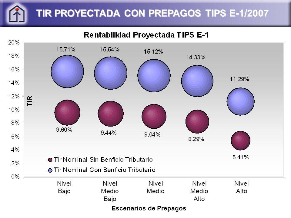 Nivel Bajo TIR PROYECTADA CON PREPAGOS TIPS E-1/2007 Nivel Medio Bajo Nivel Medio Nivel Medio Alto Nivel Alto Escenarios de Prepagos TIR