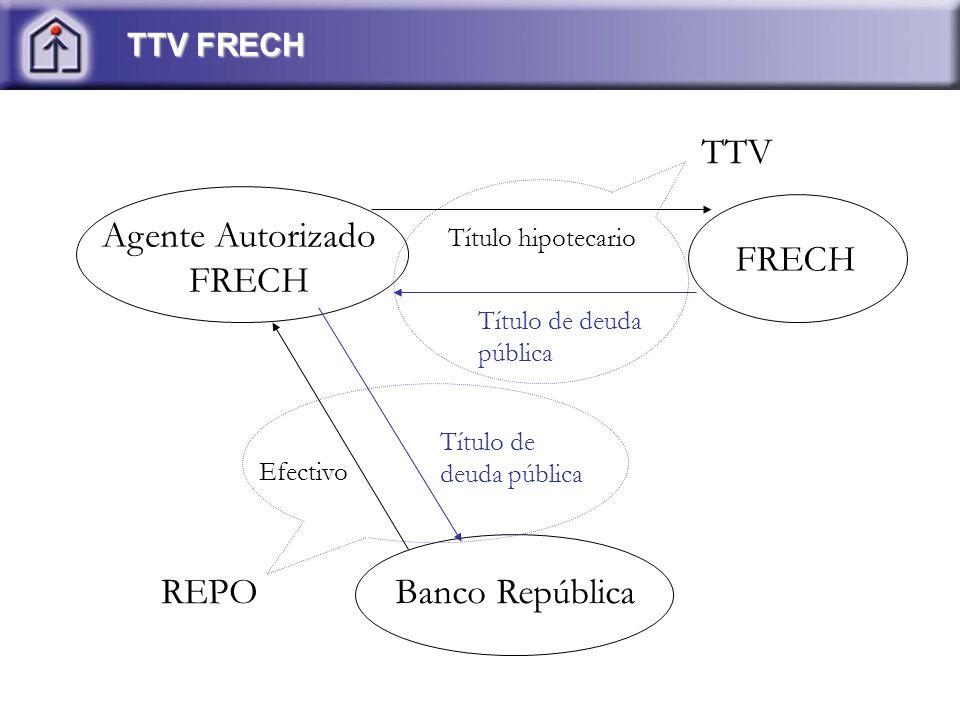 TTV FRECH Agente Autorizado FRECH FRECH Banco República Título hipotecario Título de deuda pública Efectivo Título de deuda pública REPO TTV