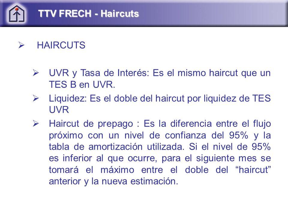HAIRCUTS UVR y Tasa de Interés: Es el mismo haircut que un TES B en UVR.