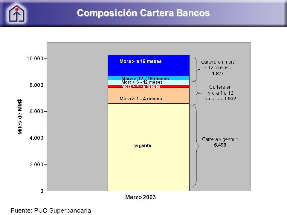 Composición Cartera Bancos Fuente: PUC Superbancaria Marzo 2003