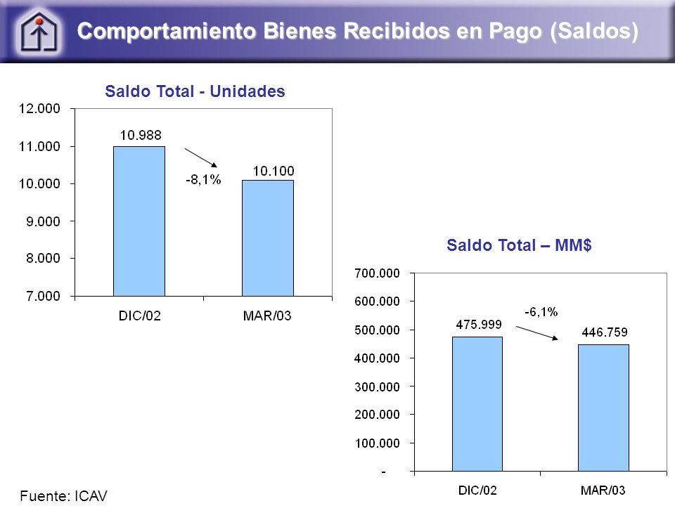 Comportamiento Bienes Recibidos en Pago (Saldos) Saldo Total - Unidades Saldo Total – MM$ Fuente: ICAV