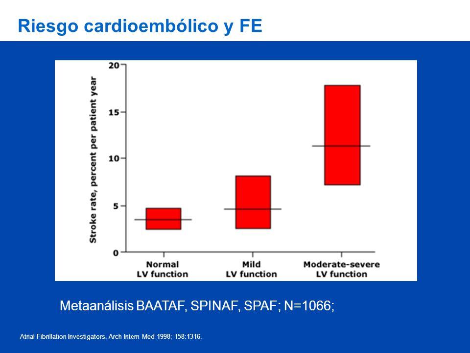 Atrial Fibrillation Investigators, Arch Intern Med 1998; 158:1316. Riesgo cardioembólico y FE Metaanálisis BAATAF, SPINAF, SPAF; N=1066;