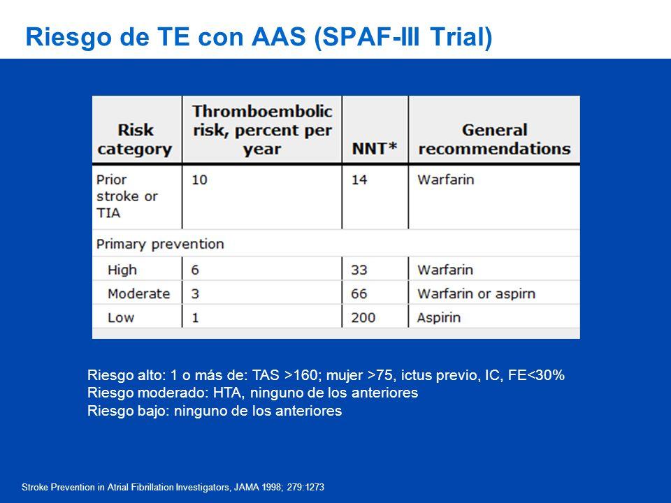 Riesgo de TE con AAS (SPAF-III Trial) Riesgo alto: 1 o más de: TAS >160; mujer >75, ictus previo, IC, FE<30% Riesgo moderado: HTA, ninguno de los ante