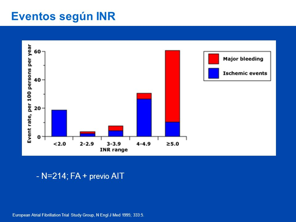 Eventos según INR European Atrial Fibrillation Trial Study Group, N Engl J Med 1995; 333:5. - N=214; FA + previo AIT
