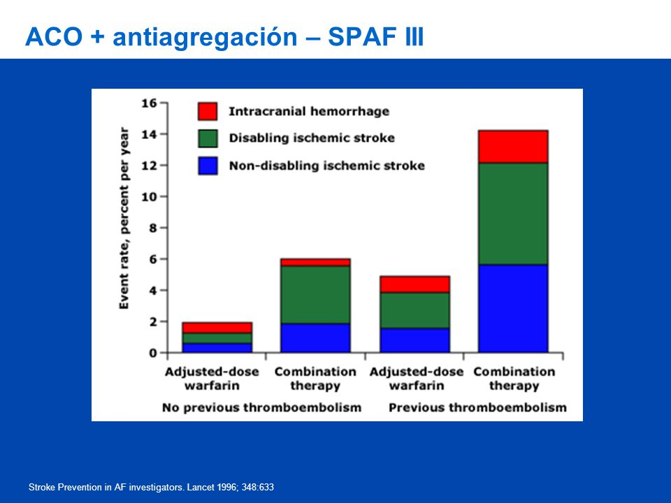 ACO + antiagregación – SPAF III Stroke Prevention in AF investigators. Lancet 1996; 348:633