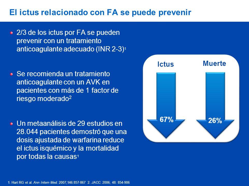 El ictus relacionado con FA se puede prevenir 2/3 de los ictus por FA se pueden prevenir con un tratamiento anticoagulante adecuado (INR 2-3) 1 Se recomienda un tratamiento anticoagulante con un AVK en pacientes con más de 1 factor de riesgo moderado 2 Un metaanálisis de 29 estudios en 28.044 pacientes demostró que una dosis ajustada de warfarina reduce el ictus isquémico y la mortalidad por todas la causas 1 Ictus Muerte 67% 26% 1.