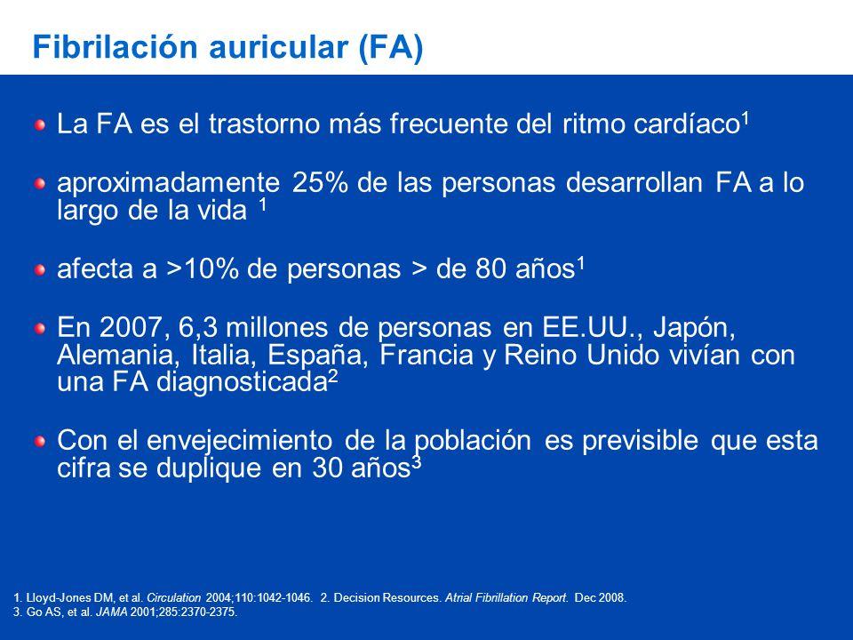 Fibrilación auricular (FA) La FA es el trastorno más frecuente del ritmo cardíaco 1 aproximadamente 25% de las personas desarrollan FA a lo largo de la vida 1 afecta a >10% de personas > de 80 años 1 En 2007, 6,3 millones de personas en EE.UU., Japón, Alemania, Italia, España, Francia y Reino Unido vivían con una FA diagnosticada 2 Con el envejecimiento de la población es previsible que esta cifra se duplique en 30 años 3 1.