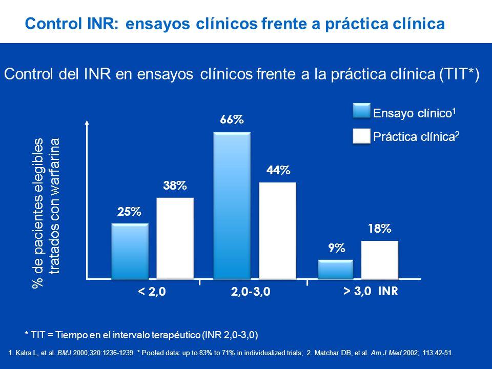 Control INR: ensayos clínicos frente a práctica clínica 66% 44% 9% 18% 38% 25% < 2,0 2,0-3,0 > 3,0 INR % de pacientes elegibles tratados con warfarina