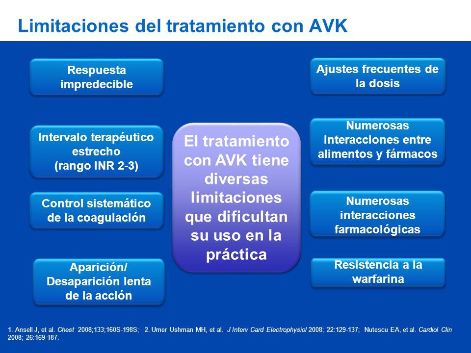 Limitaciones del tratamiento con AVK Respuesta impredecible Control sistemático de la coagulación Aparición/ Desaparición lenta de la acción Resistenc