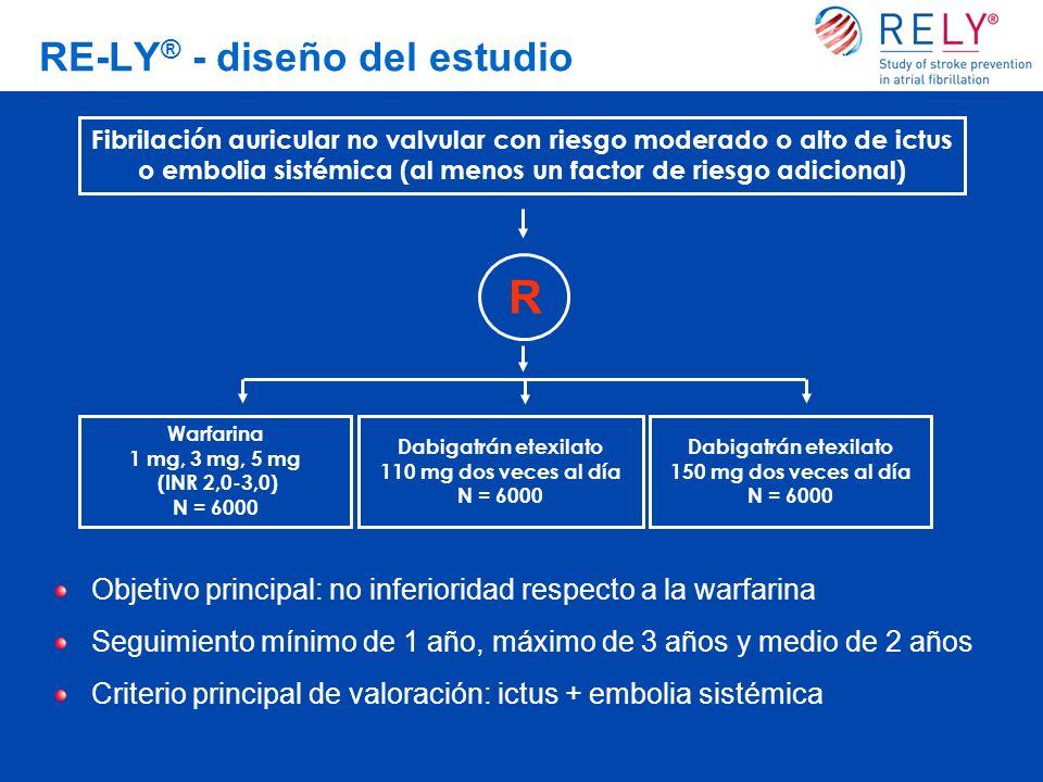 RE-LY ® - diseño del estudio Fibrilación auricular no valvular con riesgo moderado o alto de ictus o embolia sistémica (al menos un factor de riesgo adicional) R Warfarina 1 mg, 3 mg, 5 mg (INR 2,0-3,0) N = 6000 Dabigatrán etexilato 110 mg dos veces al día N = 6000 Dabigatrán etexilato 150 mg dos veces al día N = 6000 Objetivo principal: no inferioridad respecto a la warfarina Seguimiento mínimo de 1 año, máximo de 3 años y medio de 2 años Criterio principal de valoración: ictus + embolia sistémica