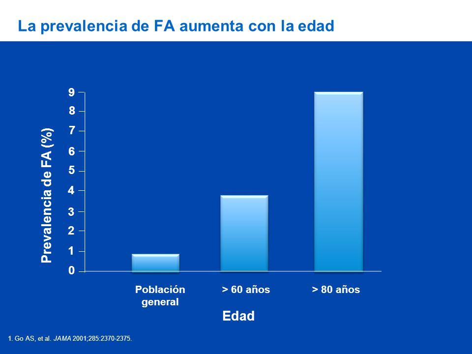 La prevalencia de FA aumenta con la edad 1. Go AS, et al. JAMA 2001;285:2370-2375. Edad Prevalencia de FA (%) Población general > 60 años> 80 años 9 8