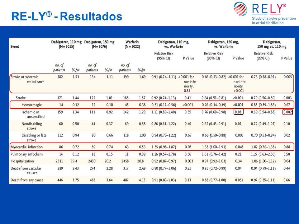RE-LY ® - Resultados