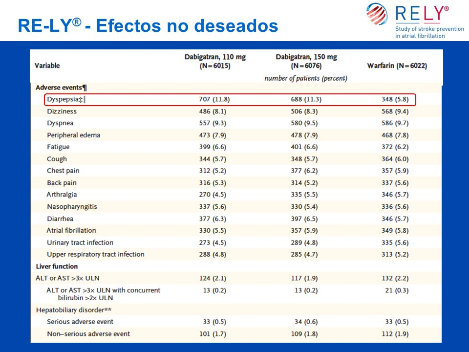 RE-LY ® - Efectos no deseados