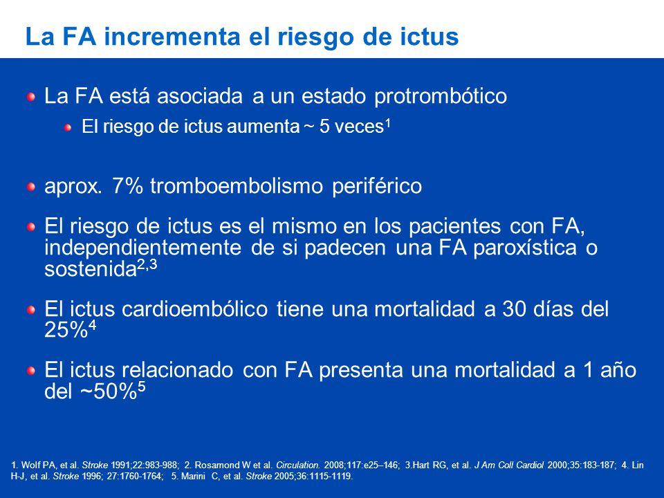 La FA incrementa el riesgo de ictus La FA está asociada a un estado protrombótico El riesgo de ictus aumenta ~ 5 veces 1 aprox. 7% tromboembolismo per