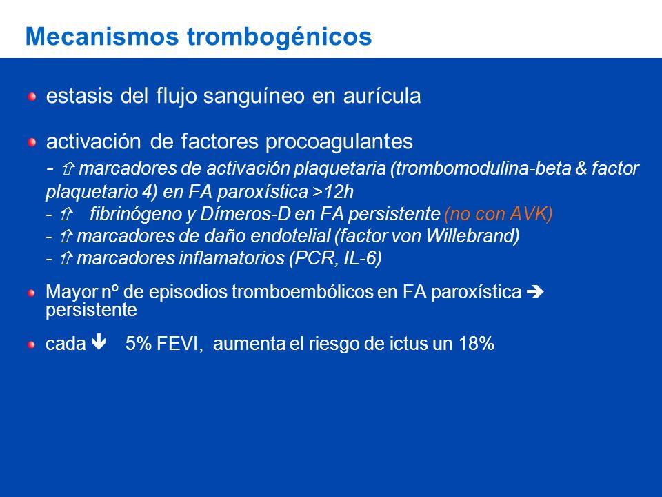 Mecanismos trombogénicos estasis del flujo sanguíneo en aurícula activación de factores procoagulantes - marcadores de activación plaquetaria (trombomodulina-beta & factor plaquetario 4) en FA paroxística >12h - fibrinógeno y Dímeros-D en FA persistente (no con AVK) - marcadores de daño endotelial (factor von Willebrand) - marcadores inflamatorios (PCR, IL-6) Mayor nº de episodios tromboembólicos en FA paroxística persistente cada 5% FEVI, aumenta el riesgo de ictus un 18%