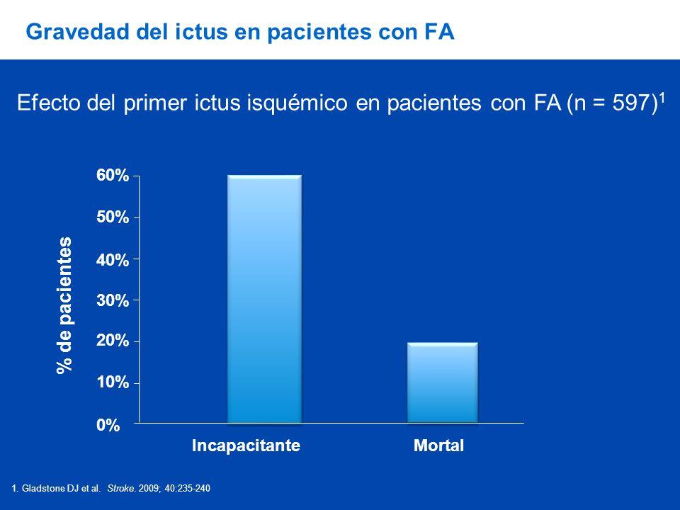 % de pacientes IncapacitanteMortal 1. Gladstone DJ et al. Stroke. 2009; 40:235-240 Efecto del primer ictus isquémico en pacientes con FA (n = 597) 1 G