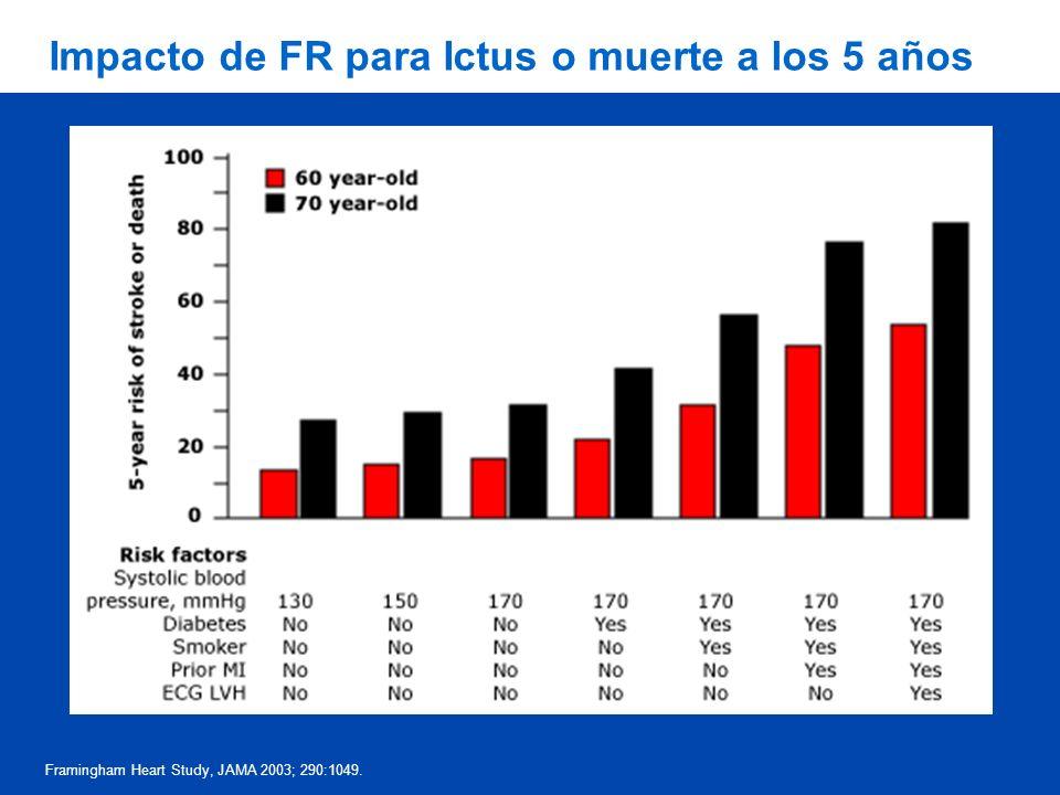 Impacto de FR para Ictus o muerte a los 5 años Framingham Heart Study, JAMA 2003; 290:1049.