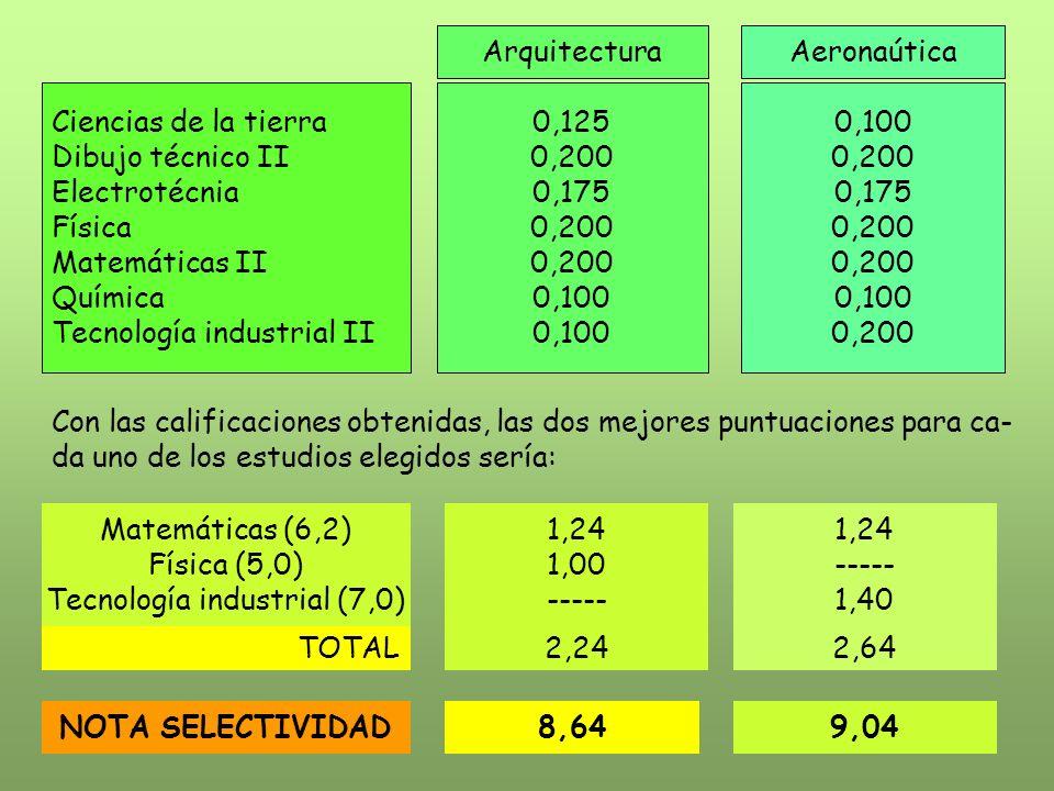 ArquitecturaAeronaútica Ciencias de la tierra Dibujo técnico II Electrotécnia Física Matemáticas II Química Tecnología industrial II 0,125 0,200 0,175 0,200 0,100 0,200 0,175 0,200 0,100 0,200 Con las calificaciones obtenidas, las dos mejores puntuaciones para ca- da uno de los estudios elegidos sería: Matemáticas (6,2) Física (5,0) Tecnología industrial (7,0) 1,24 1,00 ----- 1,24 ----- 1,40 TOTAL2,242,64 NOTA SELECTIVIDAD8,649,04
