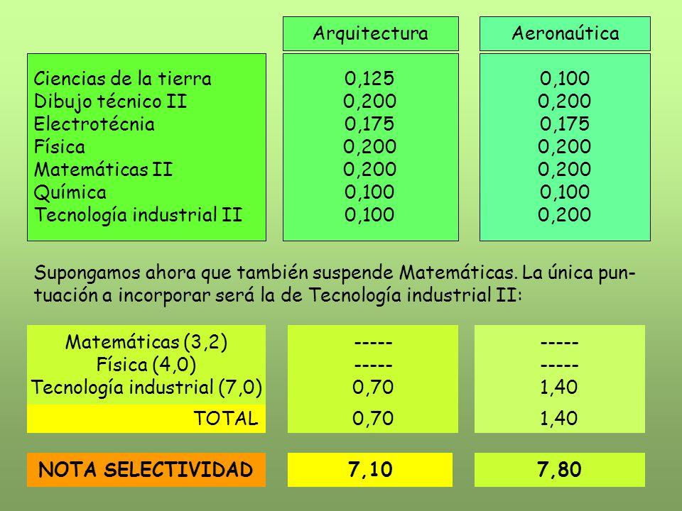 ArquitecturaAeronaútica Ciencias de la tierra Dibujo técnico II Electrotécnia Física Matemáticas II Química Tecnología industrial II 0,125 0,200 0,175 0,200 0,100 0,200 0,175 0,200 0,100 0,200 Supongamos ahora que también suspende Matemáticas.