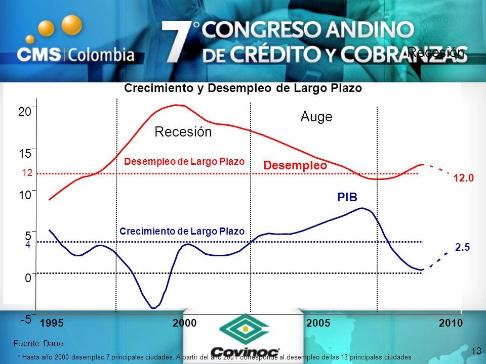 -5 0 5 10 15 20 1995200020052010 Crecimiento y Desempleo de Largo Plazo 2.5 12.0 * Hasta año 2000 desempleo 7 principales ciudades. A partir del año 2