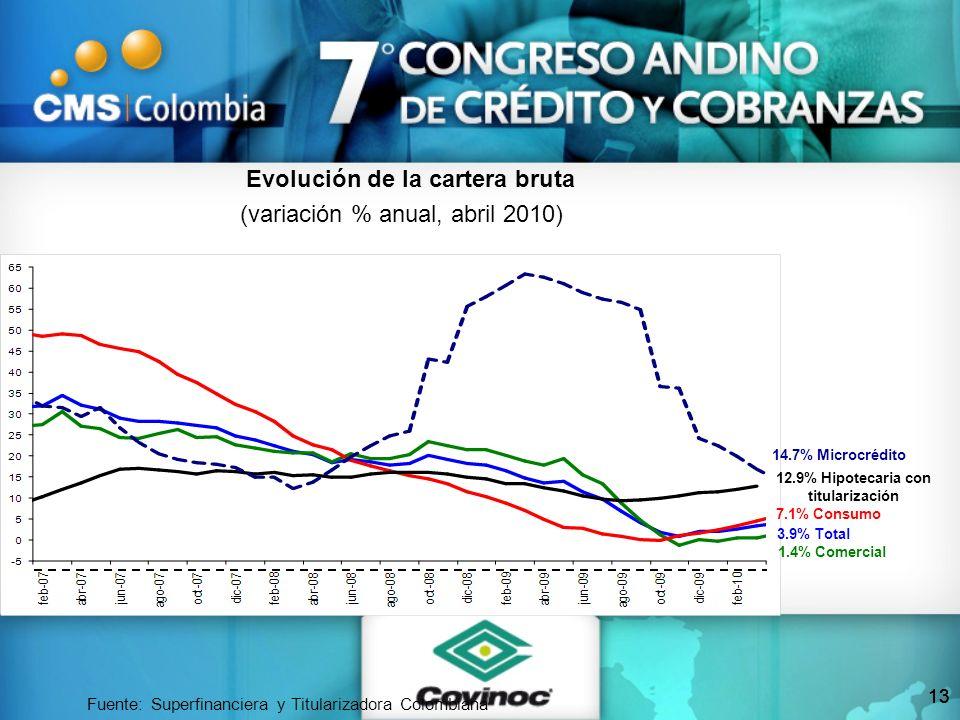 Fuente: Superfinanciera y Titularizadora Colombiana 7.1% Consumo 1.4% Comercial 3.9% Total 14.7% Microcrédito 12.9% Hipotecaria con titularización Evo