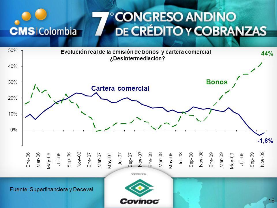 Evolución real de la emisión de bonos y cartera comercial ¿Desintermediación? Fuente: Superfinanciera y Deceval Cartera comercial -1,8% Bonos 44% 0% 1