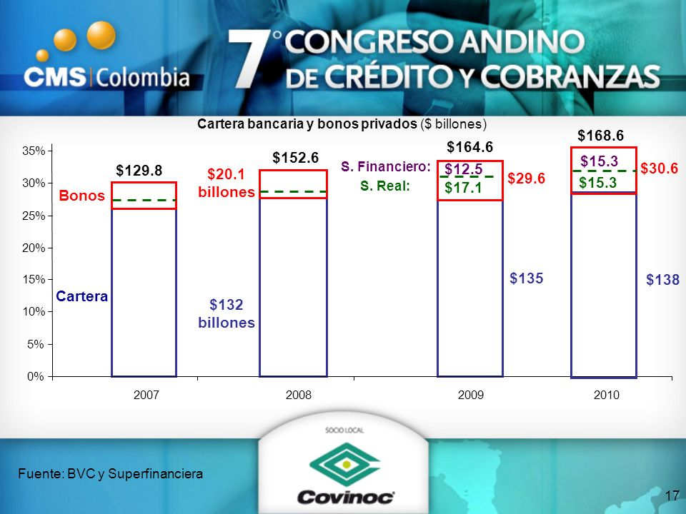 $17.1 $12.5 Cartera Bonos $20.1 billones $132 billones 0% 5% 10% 15% 20% 25% 30% 35% 200720082009 Cartera bancaria y bonos privados ($ billones) Fuent