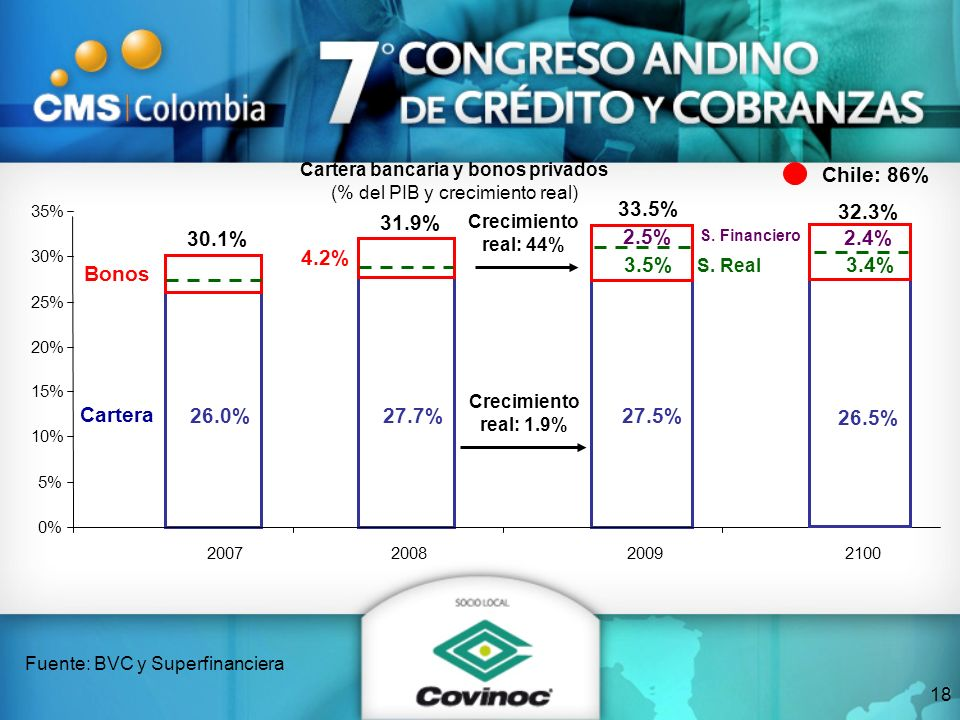 Cartera Bonos 30.1% 31.9% 33.5% Crecimiento real: 1.9% Crecimiento real: 44% 0% 5% 10% 15% 20% 25% 30% 35% 200720082009 Cartera bancaria y bonos priva