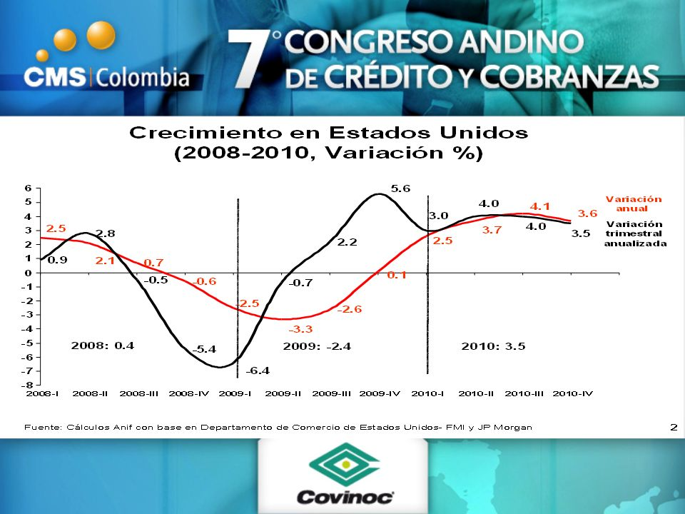 Tasa de interés y de usura: Consumo (a abril de 2010, %) Fuente: Superfinanciera y cálculos Anif Tasa promedio mes Consumo Tasa de usura 18.4 22.97 (%) Sep/10 Abr/10